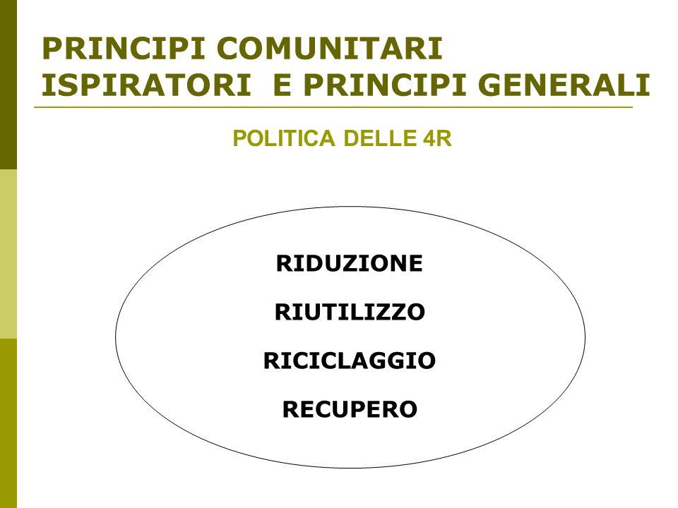 PRINCIPI COMUNITARI ISPIRATORI E PRINCIPI GENERALI RIDUZIONE RIUTILIZZO RICICLAGGIO RECUPERO POLITICA DELLE 4R