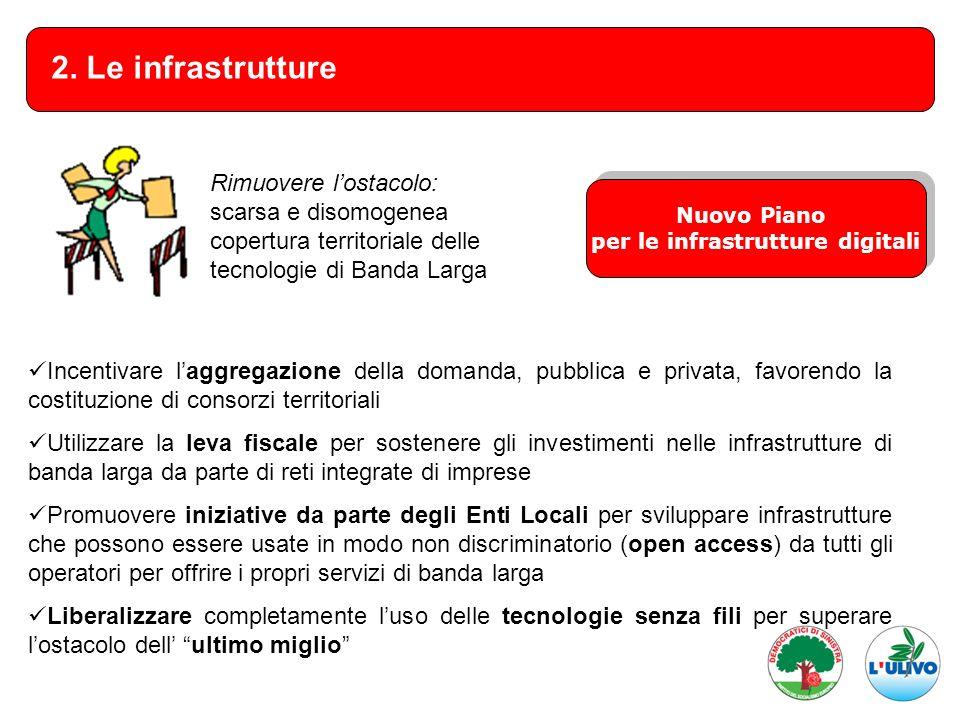 2. Le infrastrutture Incentivare laggregazione della domanda, pubblica e privata, favorendo la costituzione di consorzi territoriali Utilizzare la lev