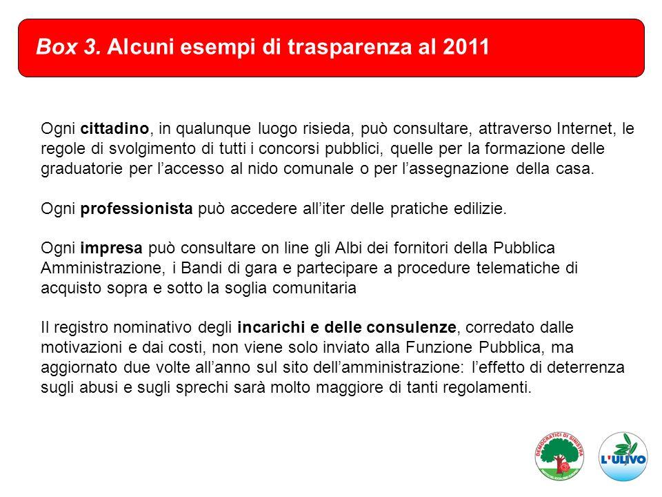 Box 3. Alcuni esempi di trasparenza al 2011 Ogni cittadino, in qualunque luogo risieda, può consultare, attraverso Internet, le regole di svolgimento