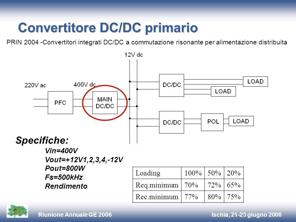 Ischia, 21-23 giugno 2006Riunione Annuale GE 2006 Convertitore DC/DC primario Specifiche: Vin=400V Vout=+12V1,2,3,4,-12V Pout=800W Fs=500kHz Rendimento Loading100%50%20% Req.minimum70%72%65% Rec.minimum77%80%75% PRIN 2004 -Convertitori integrati DC/DC a commutazione risonante per alimentazione distribuita