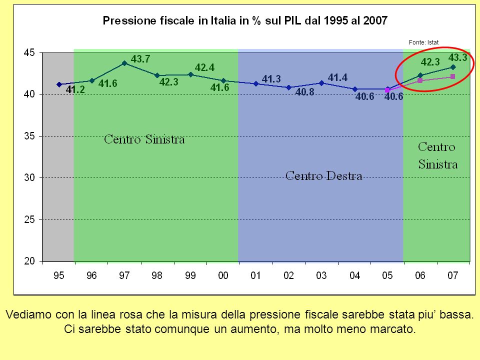 Vediamo con la linea rosa che la misura della pressione fiscale sarebbe stata piu bassa.