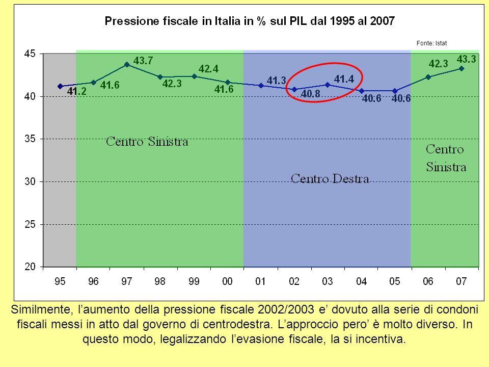 Similmente, laumento della pressione fiscale 2002/2003 e dovuto alla serie di condoni fiscali messi in atto dal governo di centrodestra.