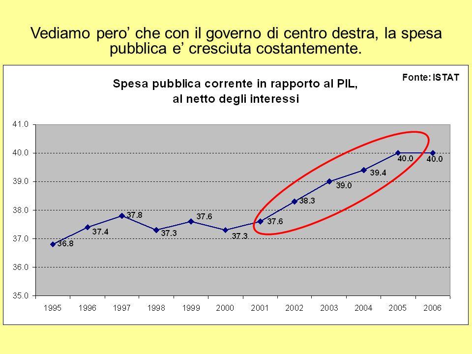 Vediamo pero che con il governo di centro destra, la spesa pubblica e cresciuta costantemente.