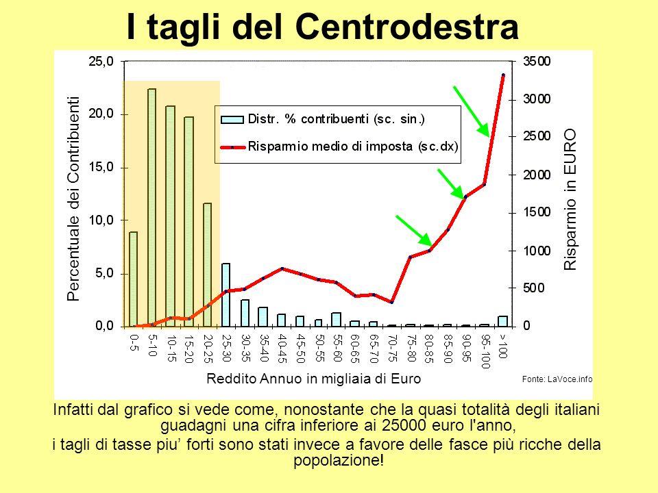 Infatti dal grafico si vede come, nonostante che la quasi totalità degli italiani guadagni una cifra inferiore ai 25000 euro l anno, i tagli di tasse piu forti sono stati invece a favore delle fasce più ricche della popolazione.