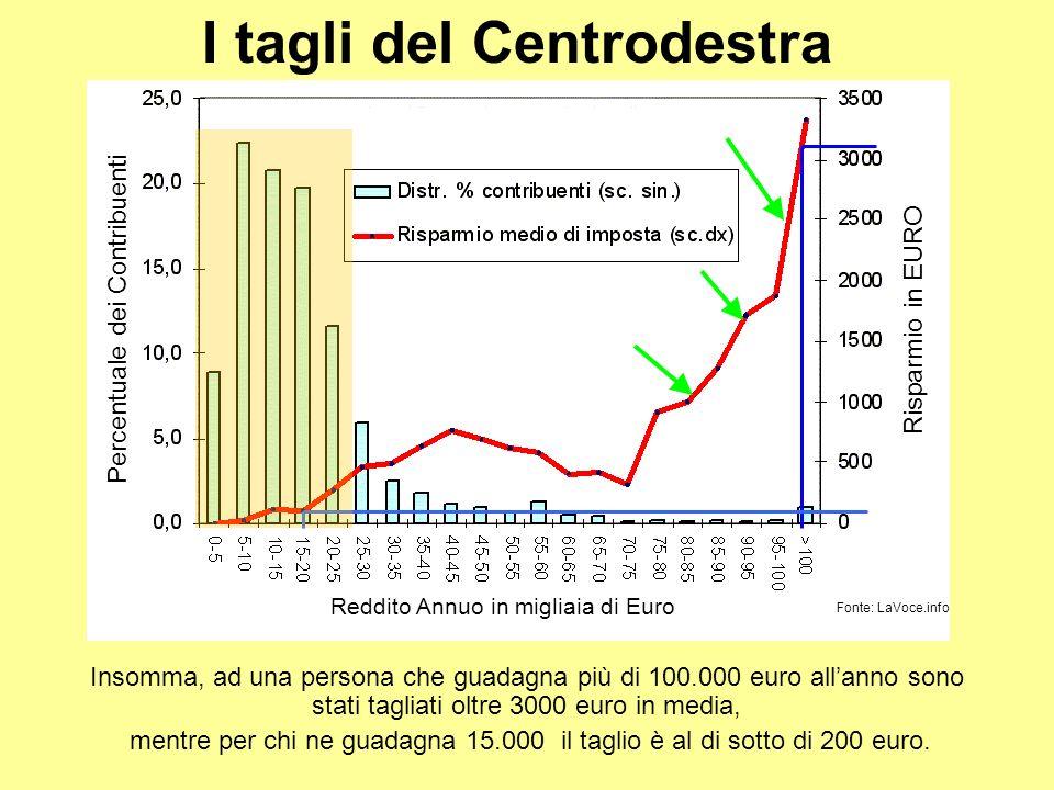 Insomma, ad una persona che guadagna più di 100.000 euro allanno sono stati tagliati oltre 3000 euro in media, mentre per chi ne guadagna 15.000 il taglio è al di sotto di 200 euro.