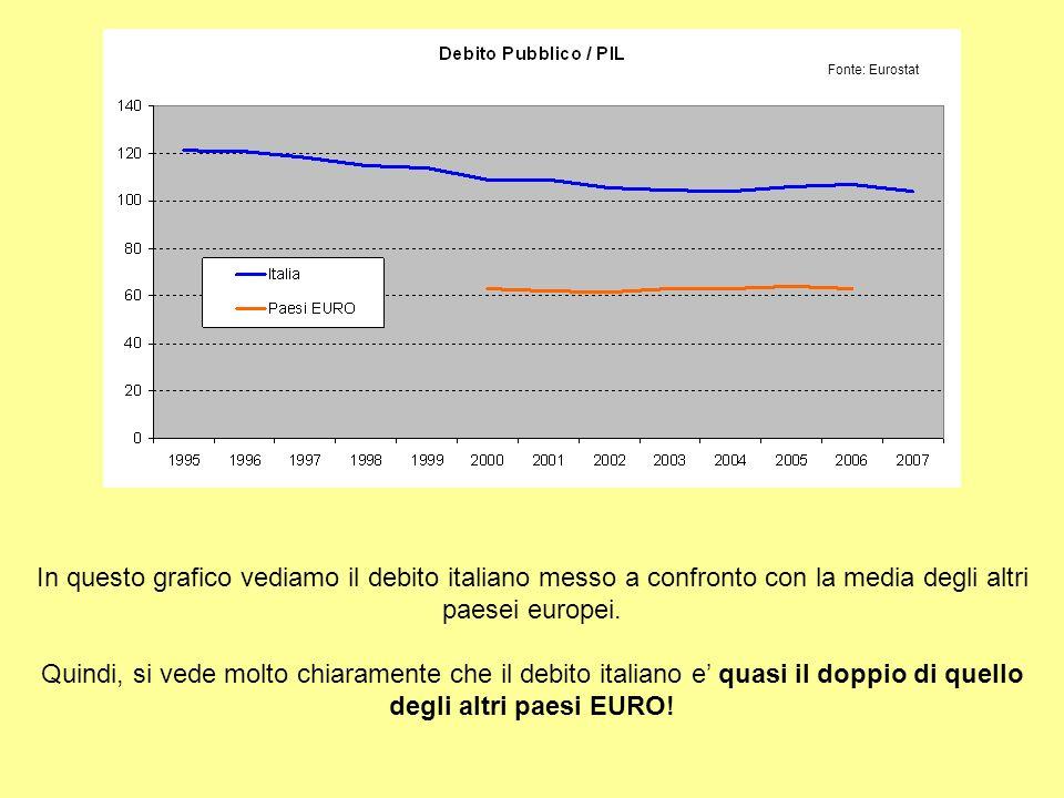 In questo grafico vediamo il debito italiano messo a confronto con la media degli altri paesei europei.