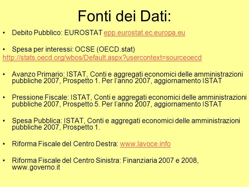 Fonti dei Dati: Debito Pubblico: EUROSTAT epp.eurostat.ec.europa.euepp.eurostat.ec.europa.eu Spesa per interessi: OCSE (OECD.stat) http://stats.oecd.org/wbos/Default.aspx usercontext=sourceoecd Avanzo Primario: ISTAT, Conti e aggregati economici delle amministrazioni pubbliche 2007, Prospetto 1.
