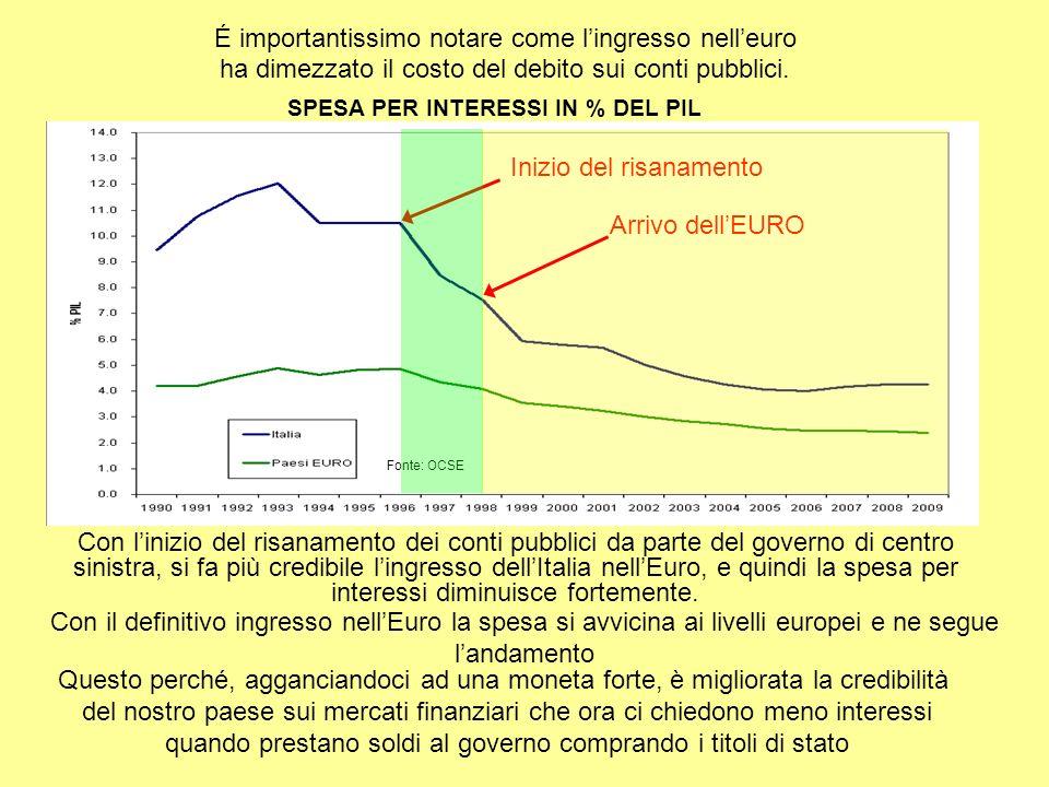 Con linizio del risanamento dei conti pubblici da parte del governo di centro sinistra, si fa più credibile lingresso dellItalia nellEuro, e quindi la spesa per interessi diminuisce fortemente.