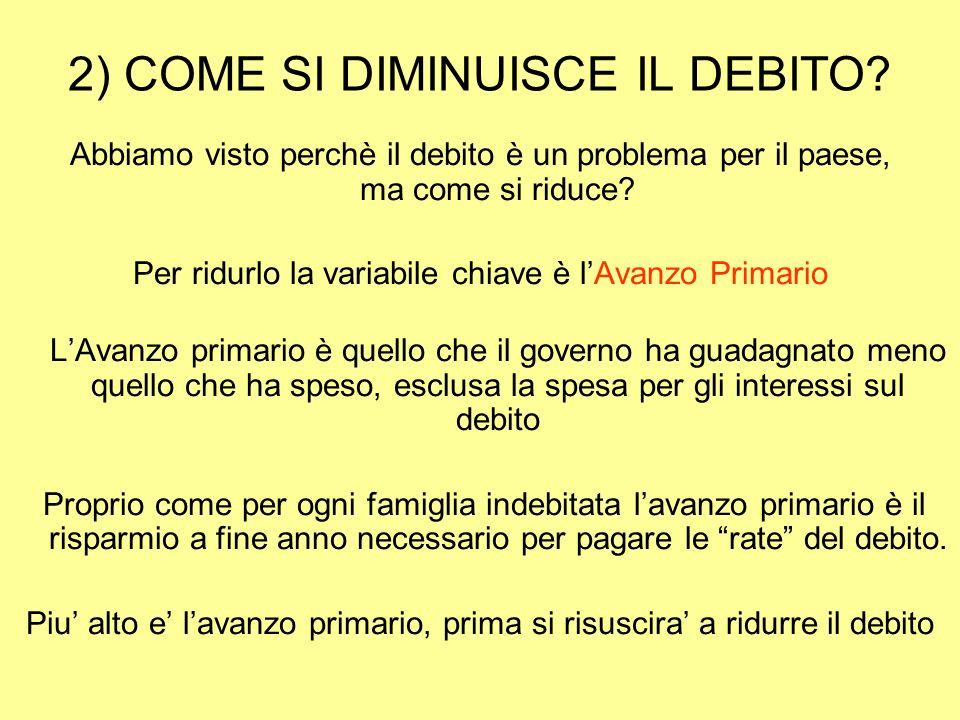 2) COME SI DIMINUISCE IL DEBITO.