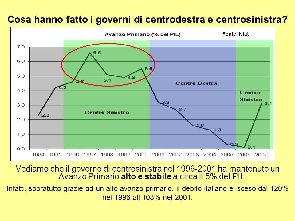 Cosa hanno fatto i governi di centrodestra e centrosinistra.