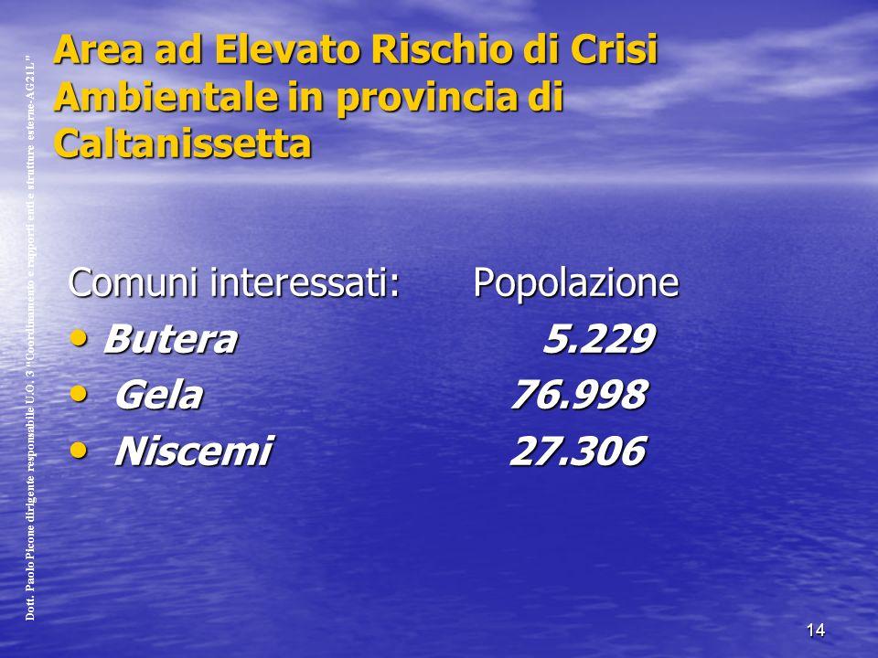 14 Area ad Elevato Rischio di Crisi Ambientale in provincia di Caltanissetta Comuni interessati: Popolazione Butera 5.229 Butera 5.229 Gela 76.998 Gela 76.998 Niscemi 27.306 Niscemi 27.306 Dott.