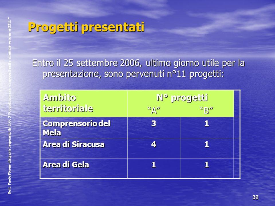 38 Progetti presentati Entro il 25 settembre 2006, ultimo giorno utile per la presentazione, sono pervenuti n°11 progetti: Ambito territoriale N° progetti N° progetti A B A B Comprensorio del Mela 31 Area di Siracusa 41 Area di Gela 11 Dott.