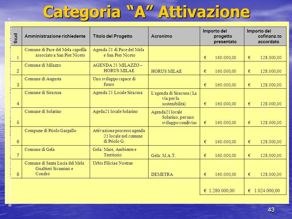 43 Categoria A Attivazione prog.