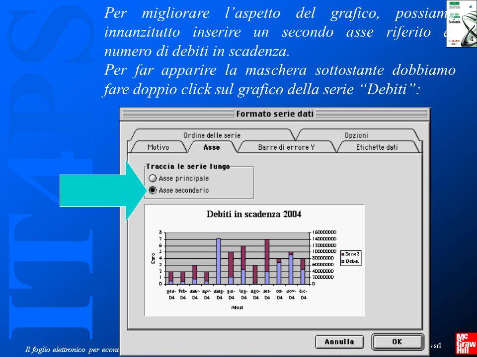 IT4PS Copyright © 2005 – The McGraw-Hill Companies srl Il foglio elettronico per economia Per migliorare laspetto del grafico, possiamo innanzitutto inserire un secondo asse riferito al numero di debiti in scadenza.