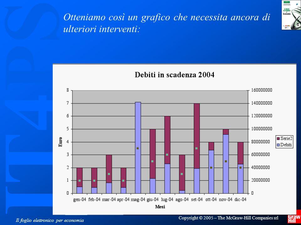 IT4PS Copyright © 2005 – The McGraw-Hill Companies srl Il foglio elettronico per economia Otteniamo così un grafico che necessita ancora di ulteriori interventi: