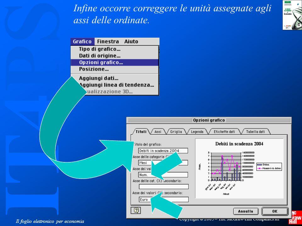 IT4PS Copyright © 2005 – The McGraw-Hill Companies srl Il foglio elettronico per economia Infine occorre correggere le unità assegnate agli assi delle ordinate.