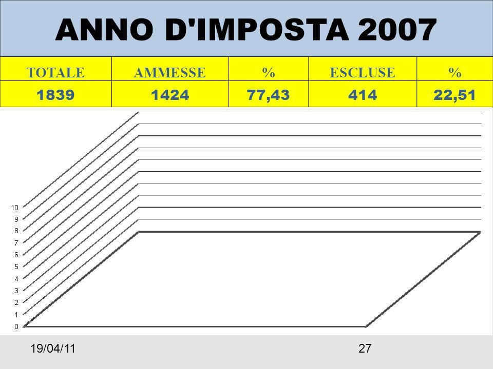 19/04/1127 ANNO D IMPOSTA 2007 TOTALEAMMESSE%ESCLUSE% 1839142477,4341422,51