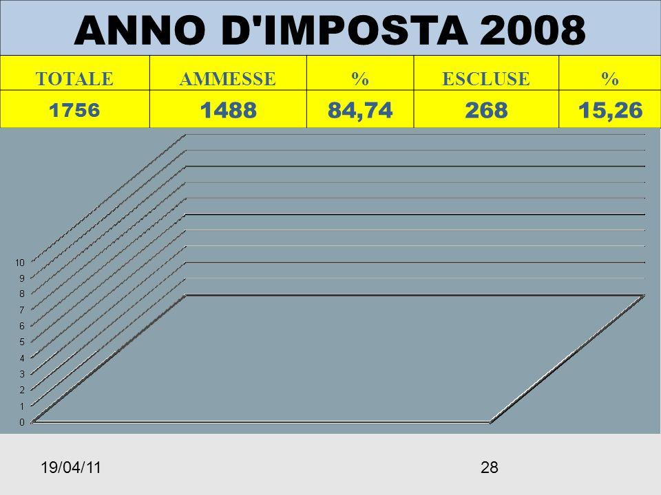 19/04/1128 ANNO D IMPOSTA 2008 TOTALEAMMESSE%ESCLUSE% 1756 148884,7426815,26