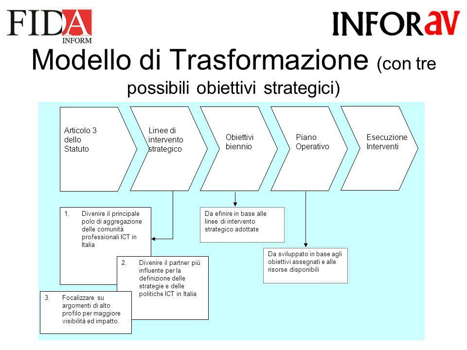 Modello di Trasformazione (con tre possibili obiettivi strategici) Esecuzione Interventi Linee di intervento strategico Articolo 3 dello Statuto 1.Divenire il principale polo di aggregazione delle comunità professionali ICT in Italia 2.Divenire il partner più influente per la definizione delle strategie e delle politiche ICT in Italia 3.Focalizzare su argomenti di alto profilo per maggiore visibilità ed impatto.
