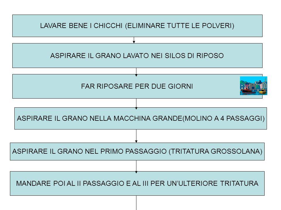 VISITA AL MOLINO CONTI DI CASTEL MADAMA INIZIO DEPOSITARE IL GRANO NEI SILOS DI LEGNO ASPIRARE IL GRANO NEL PULITORE SEPARARE I CHICCHI DA TUTTE LE IMPURITA (PAGLIA, SASSI..) ASPIRARE I CHICCHI NELLA MACCHINA LAVA-GRANO (CON ACQUA)
