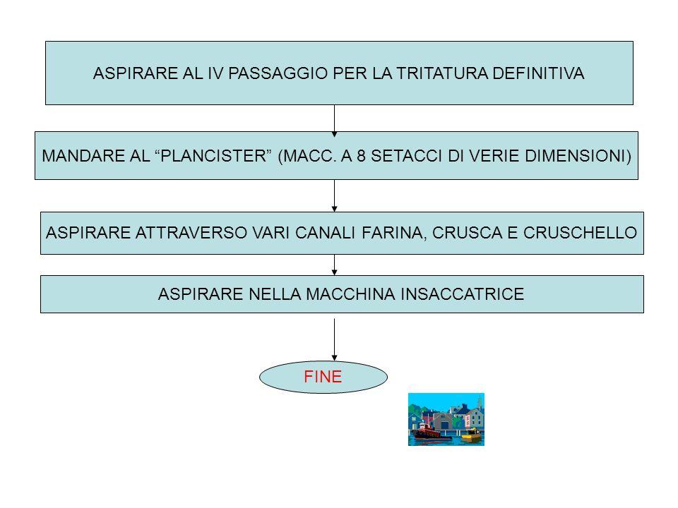 LAVARE BENE I CHICCHI (ELIMINARE TUTTE LE POLVERI) ASPIRARE IL GRANO LAVATO NEI SILOS DI RIPOSO FAR RIPOSARE PER DUE GIORNI ASPIRARE IL GRANO NELLA MACCHINA GRANDE(MOLINO A 4 PASSAGGI) ASPIRARE IL GRANO NEL PRIMO PASSAGGIO (TRITATURA GROSSOLANA) MANDARE POI AL II PASSAGGIO E AL III PER UNULTERIORE TRITATURA