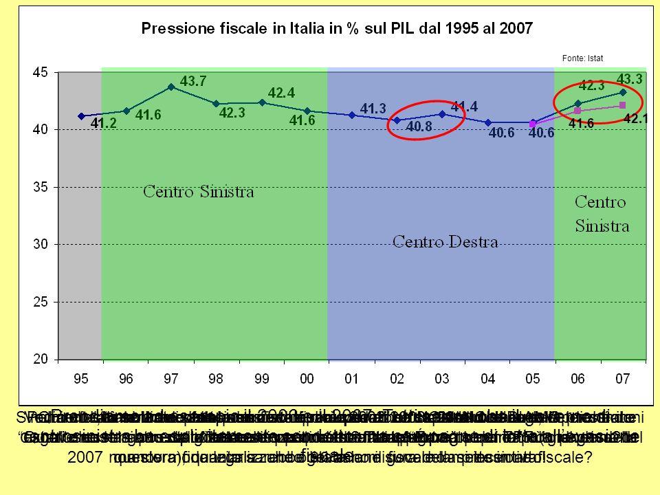 Similmente, laumento della pressione fiscale 2002/2003 è dovuto alla serie di condoni fiscali messi in atto dal governo di centrodestra.