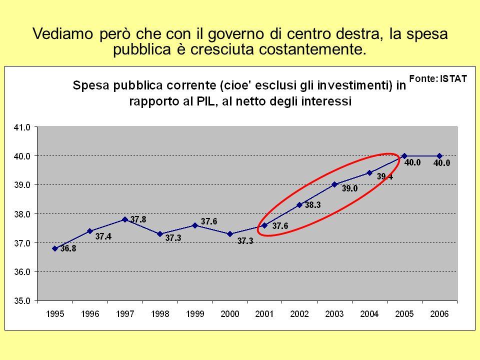 Vediamo però che con il governo di centro destra, la spesa pubblica è cresciuta costantemente.
