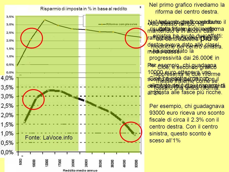 Nel primo grafico rivediamo la riforma del centro destra.