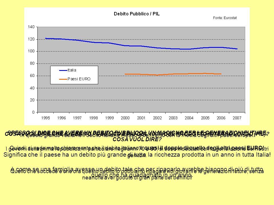 COSA VUOL DIRE CHE IL DEBITO PUBBLICO È PIÚ DEL 100% DEL PRODOTTO INTERNO LORDO (PIL).