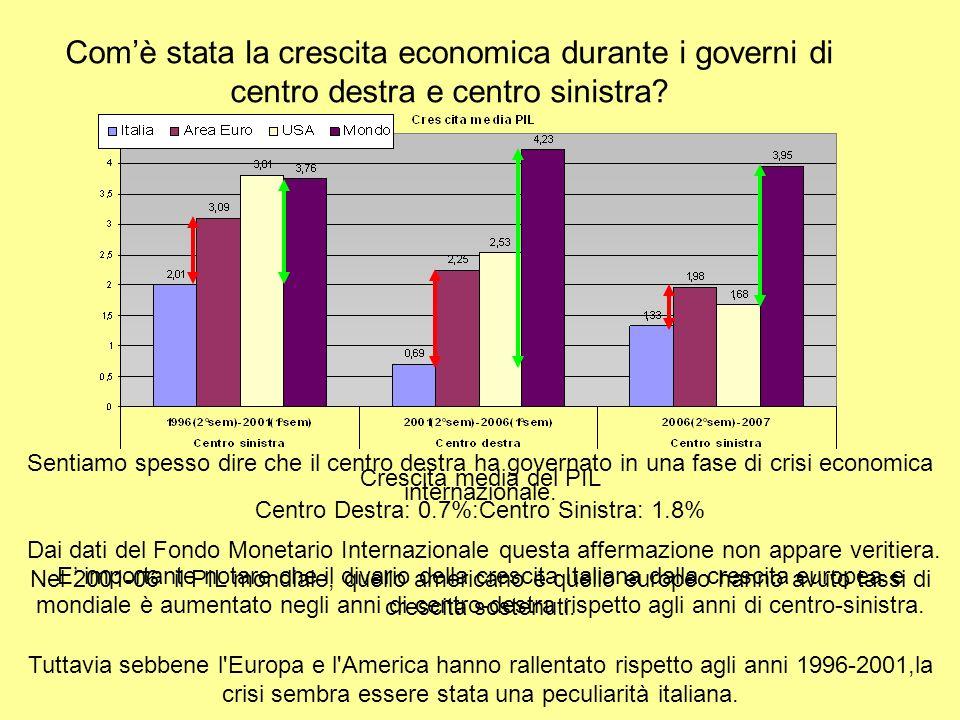 Comè stata la crescita economica durante i governi di centro destra e centro sinistra.