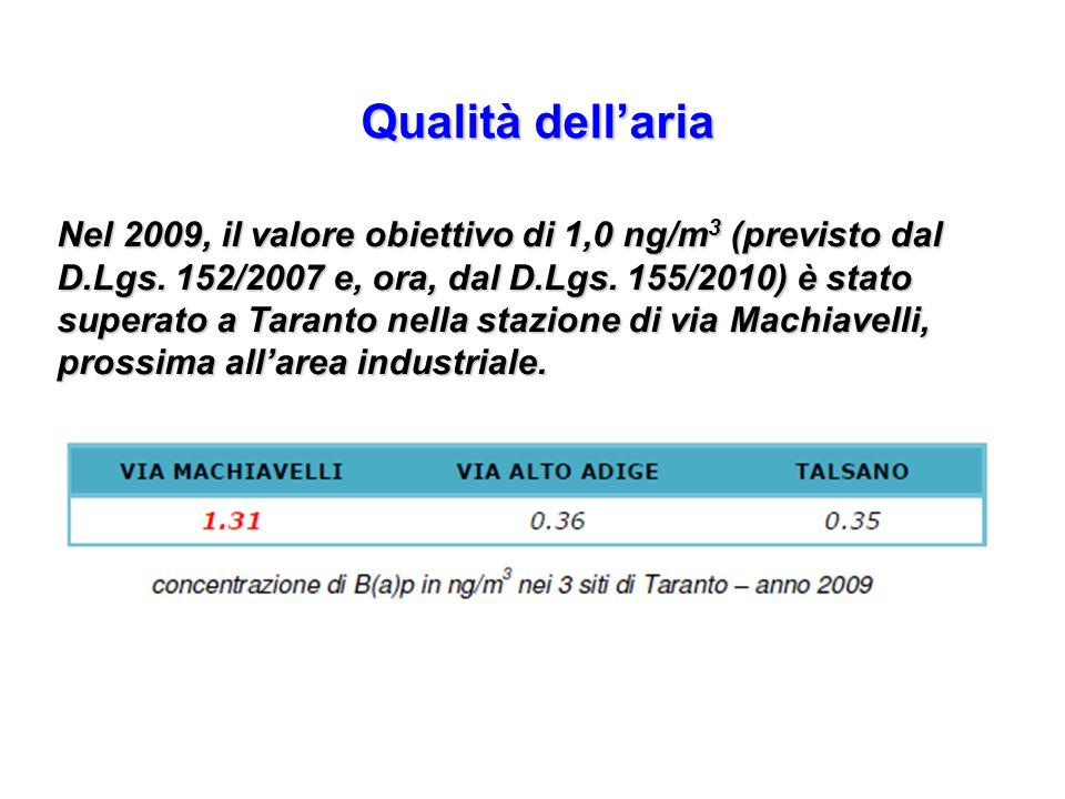 Nel 2009, il valore obiettivo di 1,0 ng/m 3 (previsto dal D.Lgs. 152/2007 e, ora, dal D.Lgs. 155/2010) è stato superato a Taranto nella stazione di vi