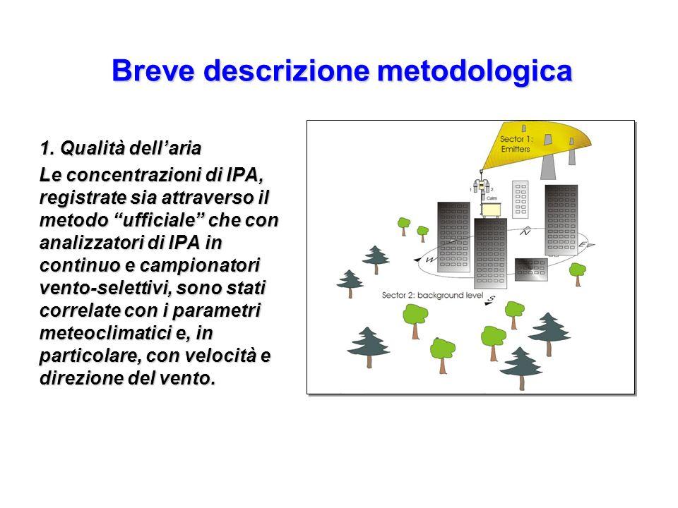 1. Qualità dellaria Le concentrazioni di IPA, registrate sia attraverso il metodo ufficiale che con analizzatori di IPA in continuo e campionatori ven