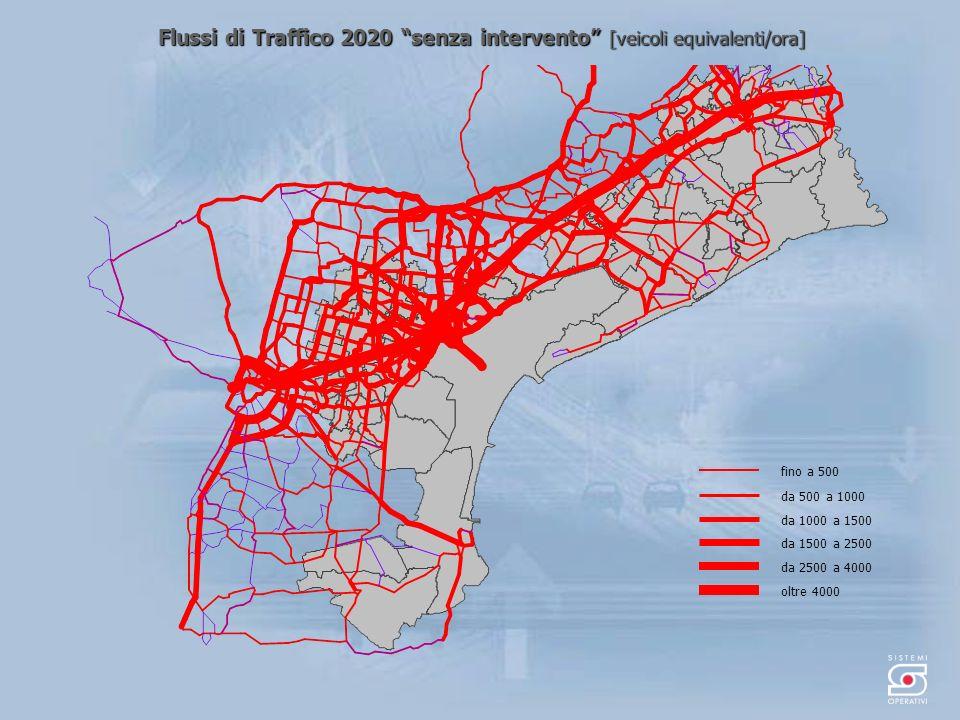 Flussi di Traffico 2020 senza intervento [veicoli equivalenti/ora] da 500 a 1000 fino a 500 da 1000 a 1500 da 1500 a 2500 oltre 4000 da 2500 a 4000