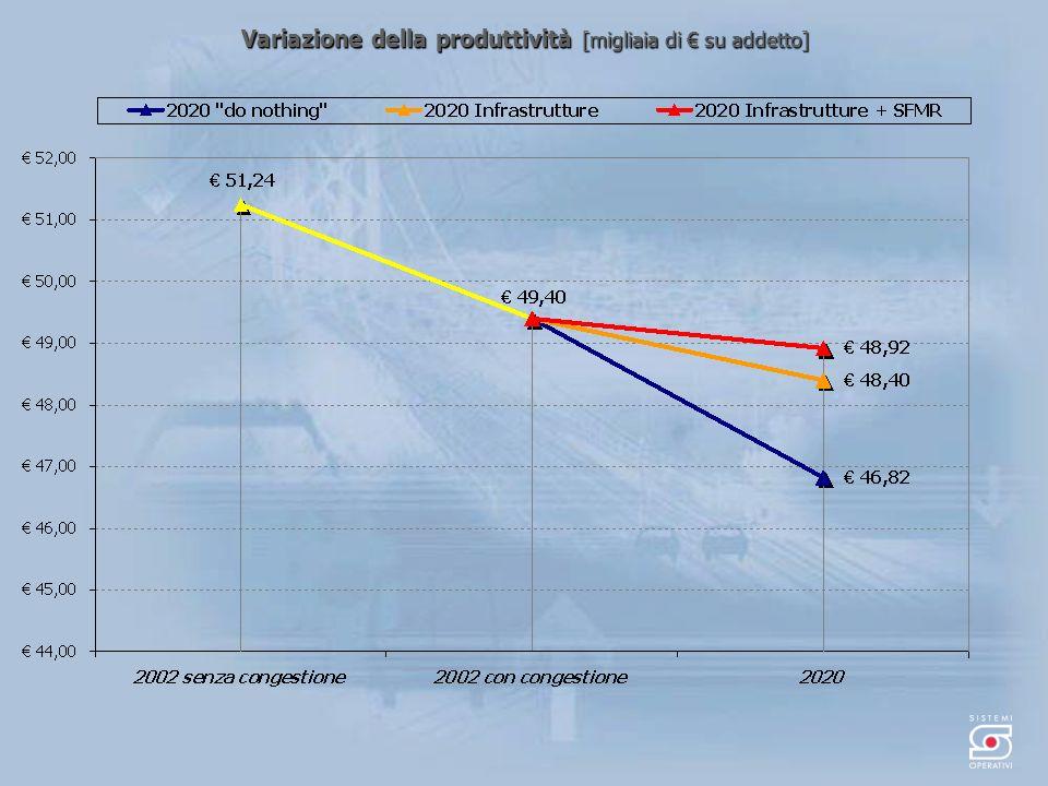 Variazione della produttività [migliaia di su addetto]