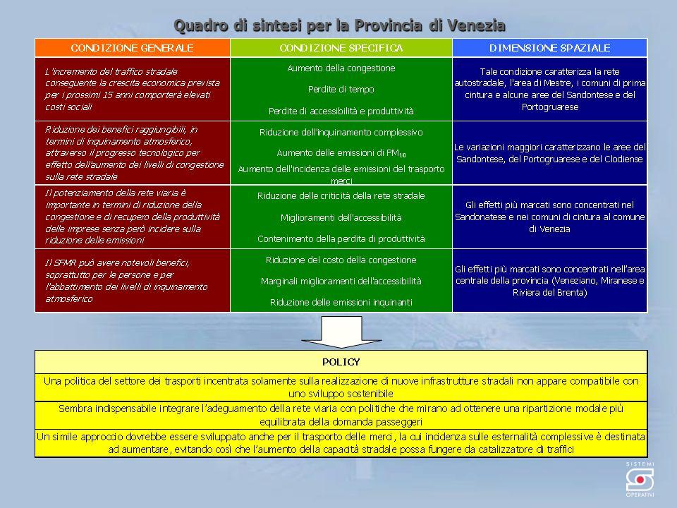 Quadro di sintesi per la Provincia di Venezia