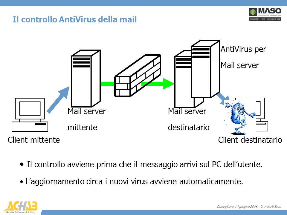 Conegliano, 14 giugno 2006 - © Achab S.r.l. Il controllo AntiVirus della mail Client mittenteClient destinatario Mail server destinatario Mail server