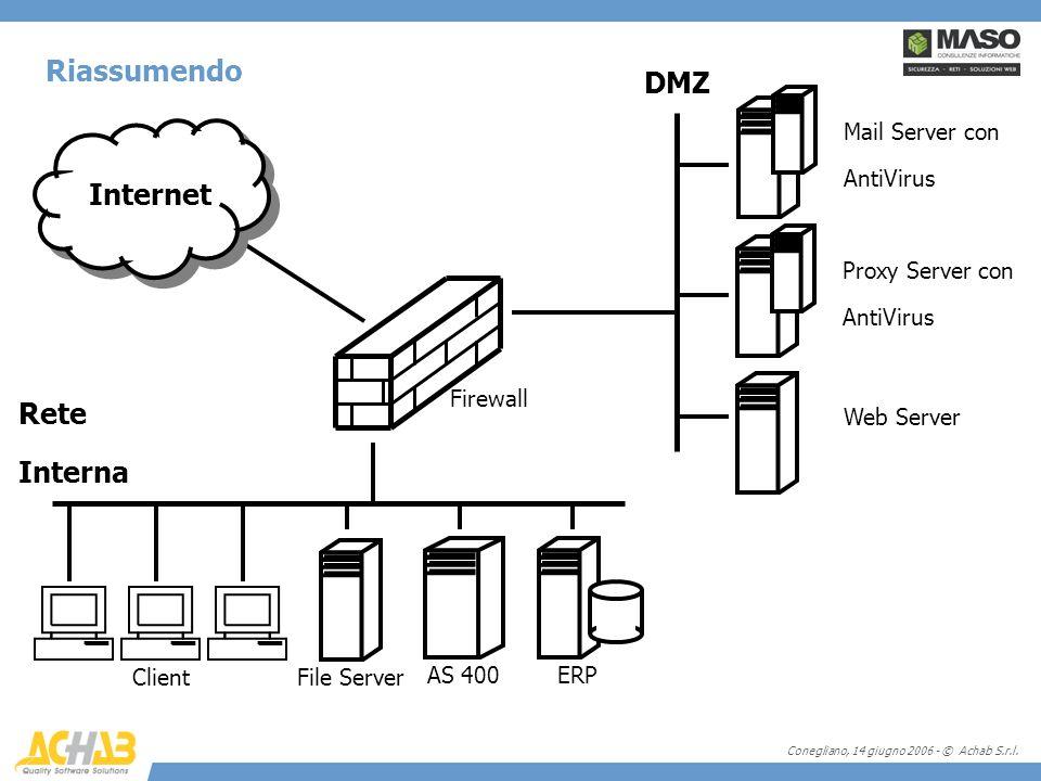 Conegliano, 14 giugno 2006 - © Achab S.r.l. Riassumendo Mail Server con AntiVirus Proxy Server con AntiVirus Web Server Firewall DMZ Rete Interna Inte