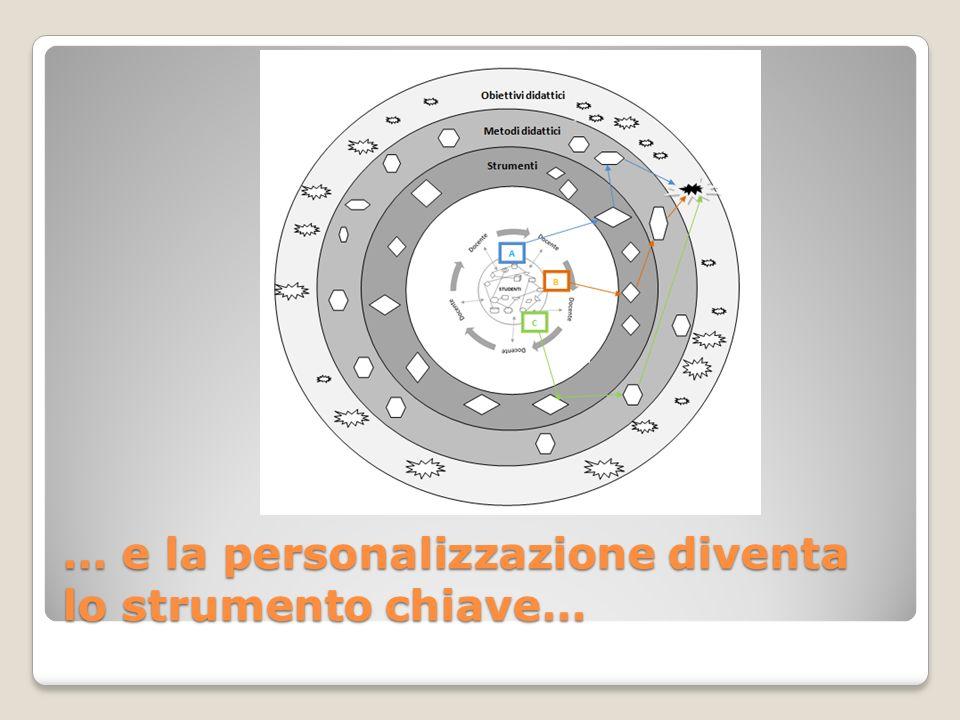 … e la personalizzazione diventa lo strumento chiave…