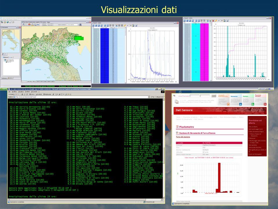 Visualizzazioni dati