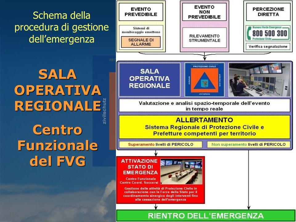 SALA OPERATIVA REGIONALE Centro Funzionale del FVG Schema della procedura di gestione dellemergenza
