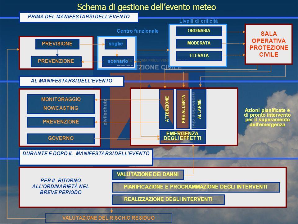 PRIMA DEL MANIFESTARSI DELLEVENTO PREVISIONE PREVENZIONE Centro funzionale soglie scenario ORDINARIA MODERATA ELEVATA AL MANIFESTARSI DELLEVENTO PREVENZIONE GOVERNO ATTENZIONE PRE-ALLERTA ALLARME EMERGENZA DEGLI EFFETTI DURANTE E DOPO IL MANIFESTARSI DELLEVENTO PER IL RITORNO ALLORDINARIETÀ NEL BREVE PERIODO VALUTAZIONE DEI DANNI PIANIFICAZIONE E PROGRAMMAZIONE DEGLI INTERVENTI REALIZZAZIONE DEGLI INTERVENTI VALUTAZIONE DEL RISCHIO RESIDUO Livelli di criticità Azioni pianificate e di pronto intervento per il superamento dellemergenza SALA OPERATIVA PROTEZIONE CIVILE Schema di gestione dellevento meteo MONITORAGGIO NOWCASTING