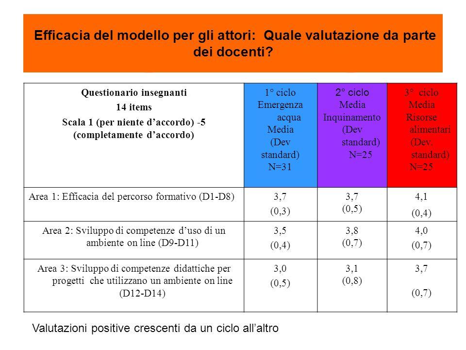 Efficacia del modello per gli attori: Quale valutazione da parte dei docenti? Questionario insegnanti 14 items Scala 1 (per niente daccordo) -5 (compl