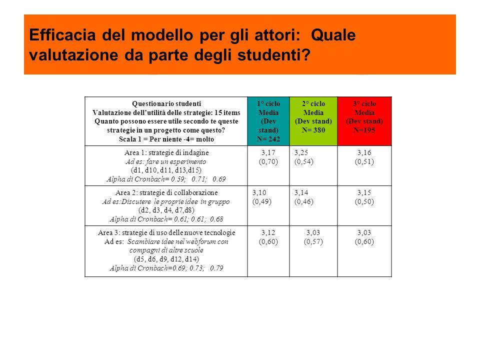 Efficacia del modello per gli attori: Quale valutazione da parte degli studenti? Questionario studenti Valutazione dellutilità delle strategie: 15 ite