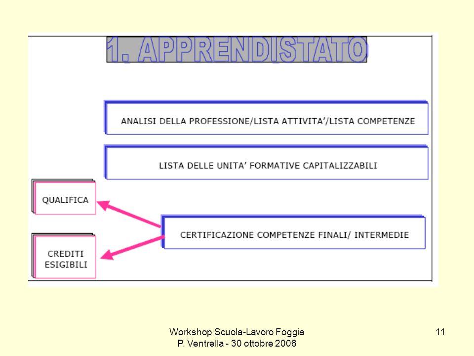 Workshop Scuola-Lavoro Foggia P. Ventrella - 30 ottobre 2006 11