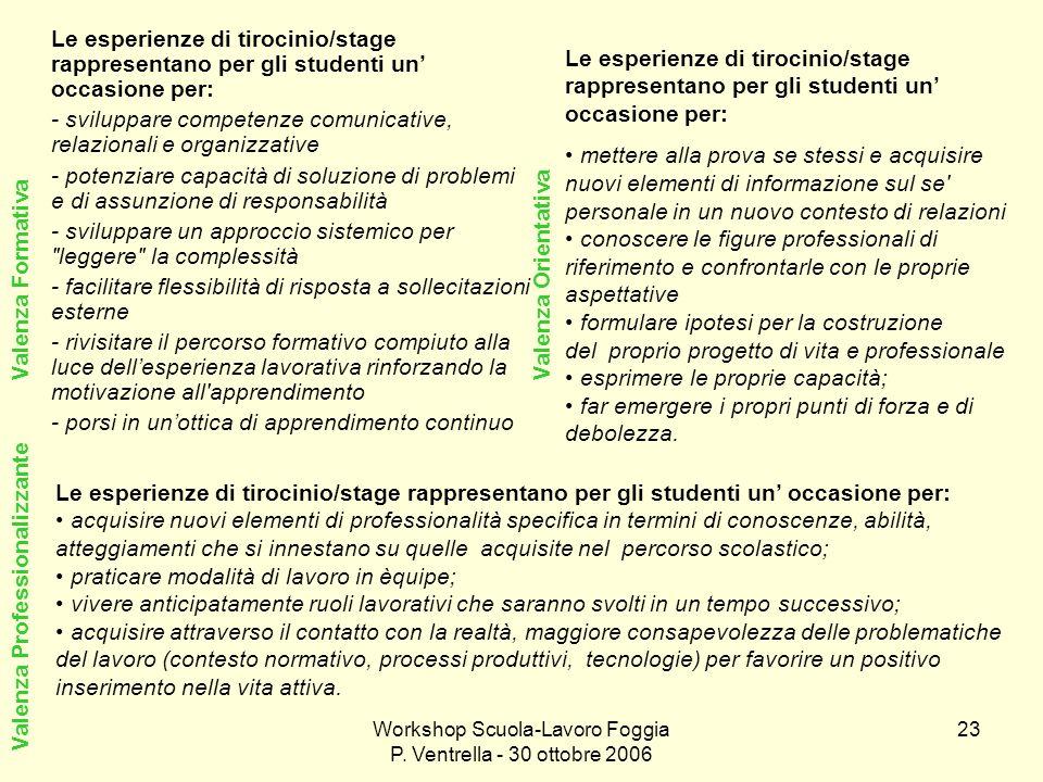 Workshop Scuola-Lavoro Foggia P. Ventrella - 30 ottobre 2006 23 Le esperienze di tirocinio/stage rappresentano per gli studenti un occasione per: - sv