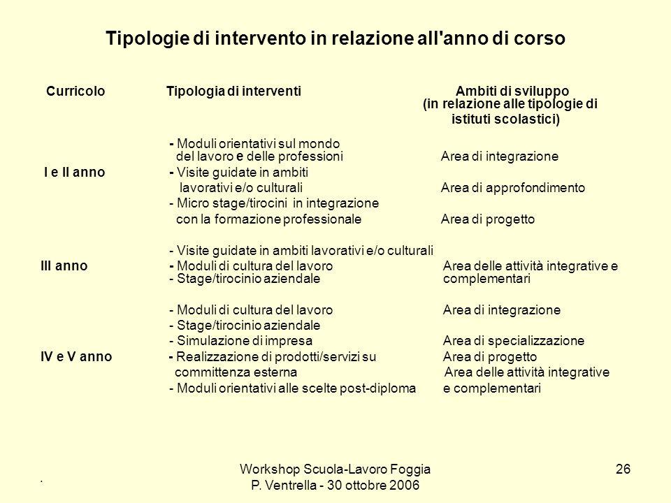 Workshop Scuola-Lavoro Foggia P. Ventrella - 30 ottobre 2006 26 Tipologie di intervento in relazione all'anno di corso Curricolo Tipologia di interven