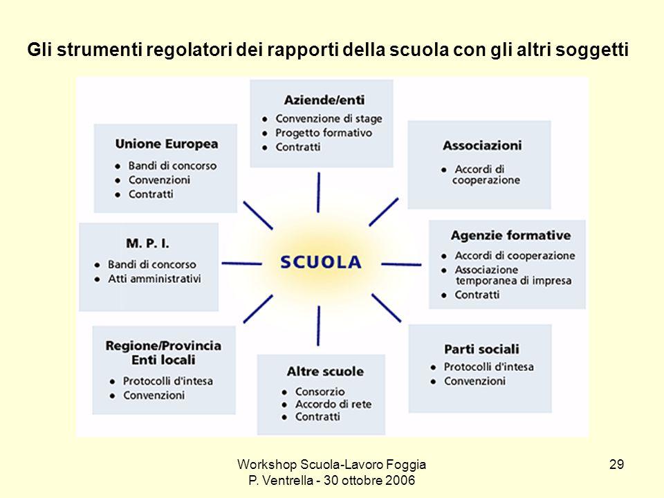 Workshop Scuola-Lavoro Foggia P. Ventrella - 30 ottobre 2006 29 Gli strumenti regolatori dei rapporti della scuola con gli altri soggetti