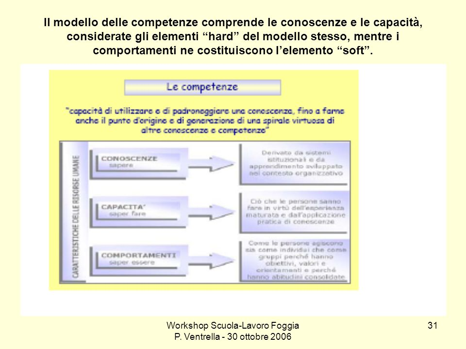 Workshop Scuola-Lavoro Foggia P. Ventrella - 30 ottobre 2006 31 Il modello delle competenze comprende le conoscenze e le capacità, considerate gli ele