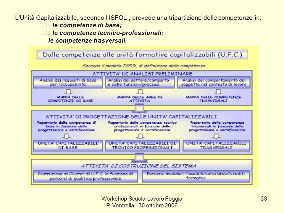 Workshop Scuola-Lavoro Foggia P. Ventrella - 30 ottobre 2006 33 L'Unità Capitalizzabile, secondo lISFOL, prevede una tripartizione delle competenze in