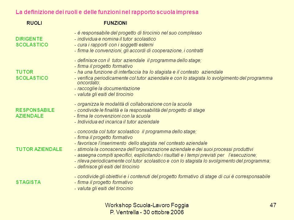 Workshop Scuola-Lavoro Foggia P. Ventrella - 30 ottobre 2006 47 La definizione dei ruoli e delle funzioni nel rapporto scuola impresa RUOLIFUNZIONI -